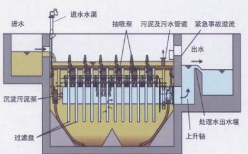 纤维转盘滤池在国内的工程应用与发展前景