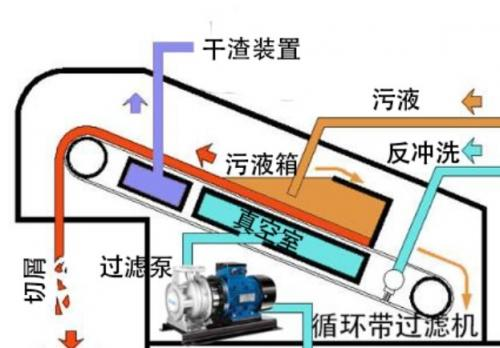 循环带龙8国际电脑版机的工作原理