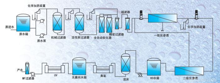 成套水处理设备:纯净水设备系列-大连成套水处理设备销售